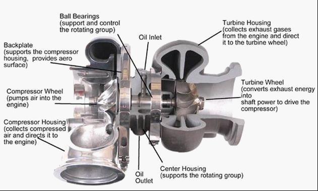 the turbo shop
